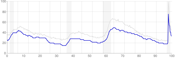 Virginia monthly unemployment rate chart from 1990 to November 2020